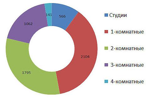 Анализ вторичного рынка жилой недвижимости Кирова в сентябре 2016 года