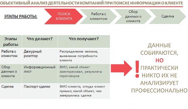 Типовой процесс работы агенств недвижимости